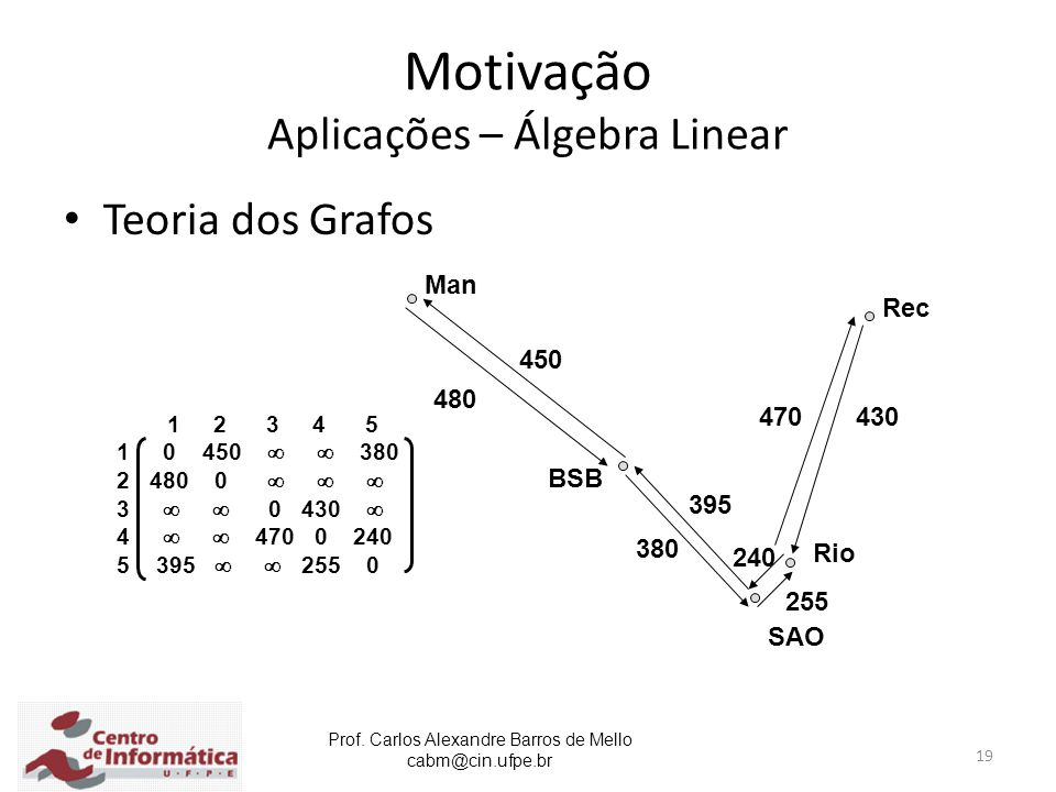 Prof. Carlos Alexandre Barros de Mello cabm@cin.ufpe.br 19 Motivação Aplicações – Álgebra Linear Teoria dos Grafos Rec Man BSB Rio SAO 450 480 470 380