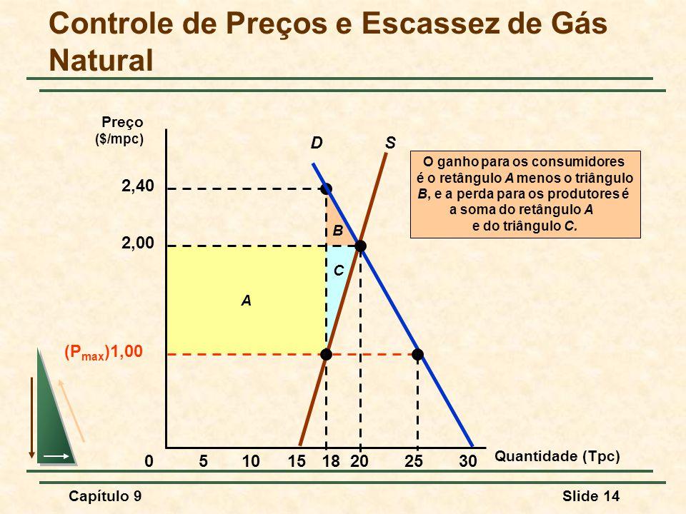 Capítulo 9Slide 14 B A 2,40 C O ganho para os consumidores é o retângulo A menos o triângulo B, e a perda para os produtores é a soma do retângulo A e