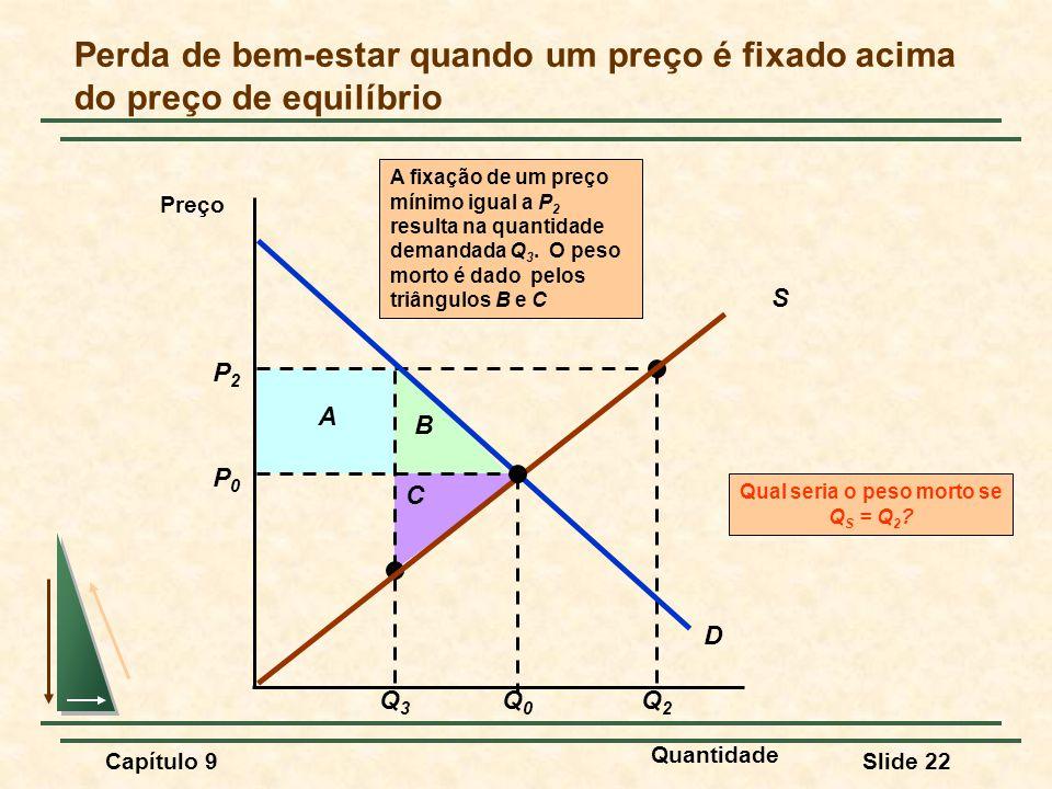 Capítulo 9Slide 22 P2P2 Q3Q3 A B C Q2Q2 Qual seria o peso morto se Q S = Q 2 ? A fixação de um preço mínimo igual a P 2 resulta na quantidade demandad