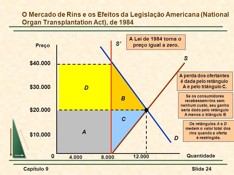 Capítulo 9Slide 24 D Os retângulos A e D medem o valor total dos rins quando a oferta é restringida. A C A perda dos ofertantes é dada pelo retângulo