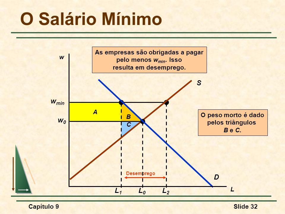 Capítulo 9Slide 32 B O peso morto é dado pelos triângulos B e C. C A w min L1L1 L2L2 Desemprego As empresas são obrigadas a pagar pelo menos w min. Is