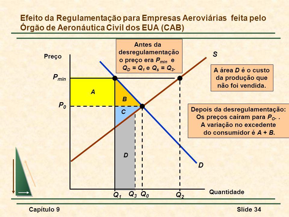 Capítulo 9Slide 34 B A C Depois da desregulamentação: Os preços caíram para P O.. A variação no excedente do consumidor é A + B. Q3Q3 D A área D é o c