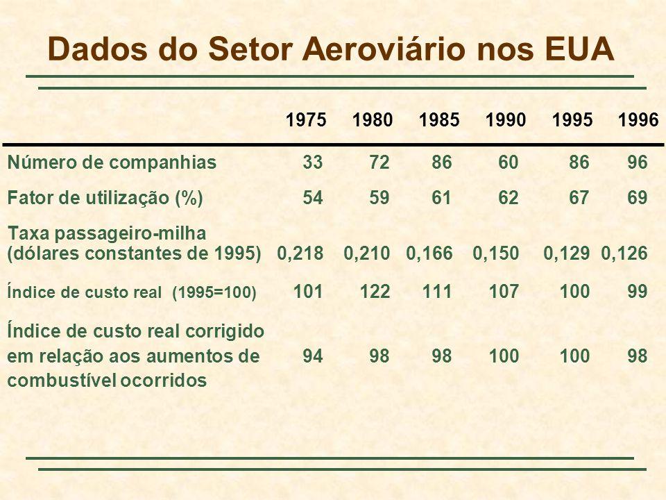 Dados do Setor Aeroviário nos EUA Número de companhias337286608696 Fator de utilização (%)545961626769 Taxa passageiro-milha (dólares constantes de 19