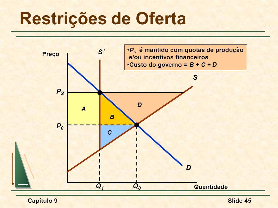 Capítulo 9Slide 45 B A C D Restrições de Oferta Quantidade Preço D P0P0 Q0Q0 S PSPS S' Q1Q1 P s é mantido com quotas de produção e/ou incentivos finan