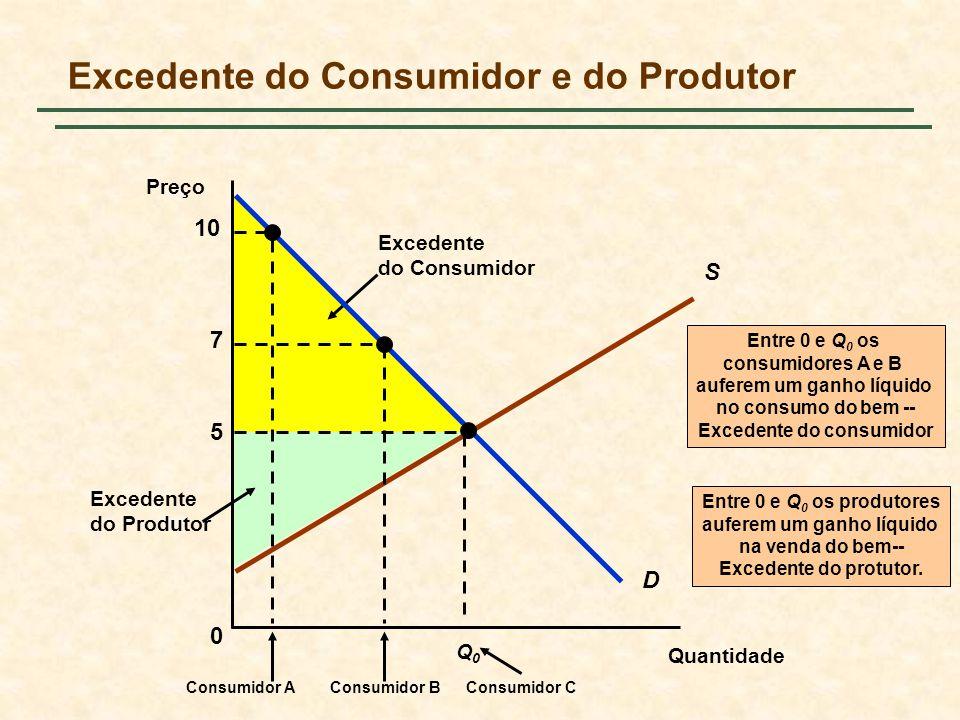 Excedente do Produtor Entre 0 e Q 0 os produtores auferem um ganho líquido na venda do bem-- Excedente do protutor. Excedente do Consumidor Excedente