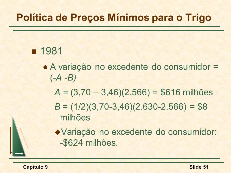 Capítulo 9Slide 51 Política de Preços Mínimos para o Trigo 1981 A variação no excedente do consumidor = (-A -B) A = (3,70 – 3,46)(2.566) = $616 milhõe