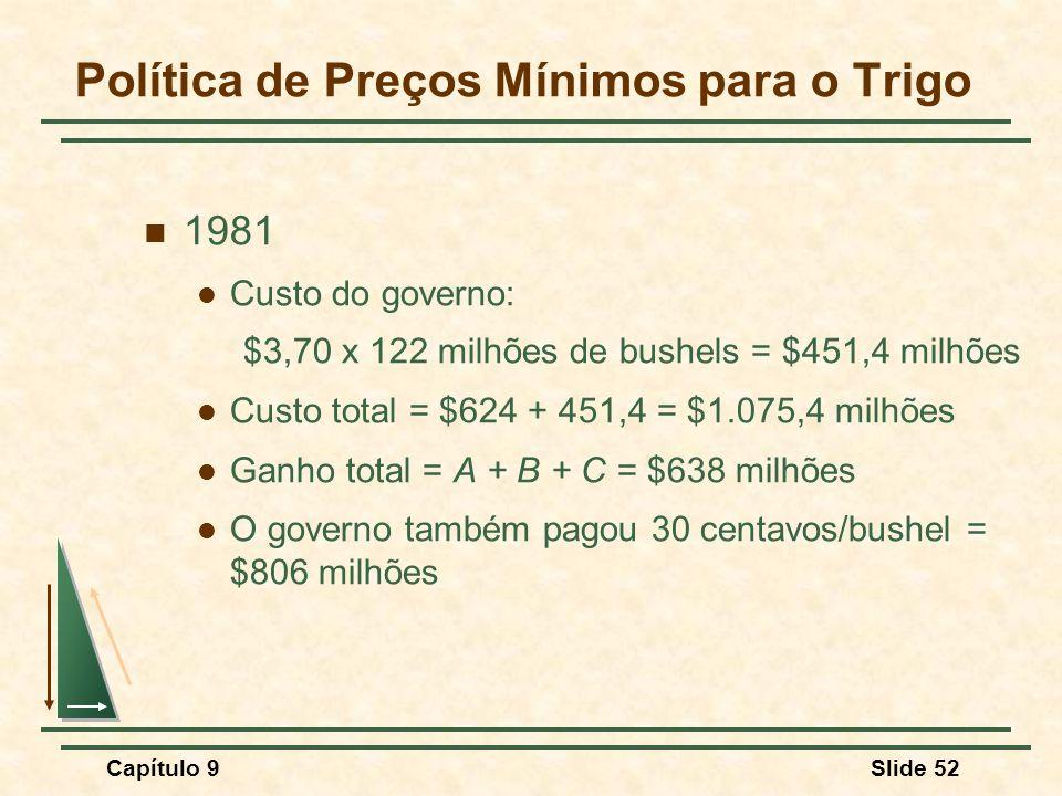 Capítulo 9Slide 52 Política de Preços Mínimos para o Trigo 1981 Custo do governo: $3,70 x 122 milhões de bushels = $451,4 milhões Custo total = $624 +