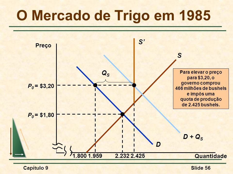 Capítulo 9Slide 56 O Mercado de Trigo em 1985 Quantidade Preço 1.800 S D P 0 = $1,80 2.232 Para elevar o preço para $3,20, o governo comprou 466 milhõ