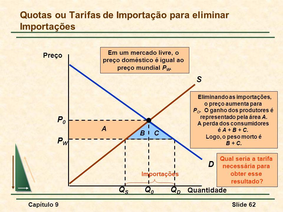 Capítulo 9Slide 62 QSQS QDQD PWPW Importações A BC Eliminando as importações, o preço aumenta para P O. O ganho dos produtores é representado pela áre