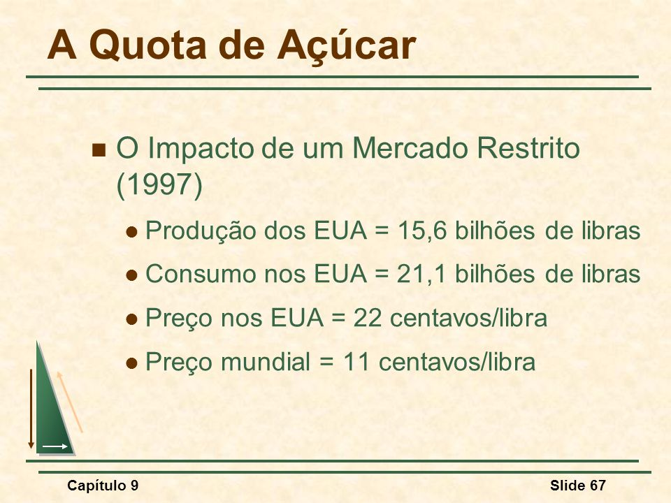 Capítulo 9Slide 67 A Quota de Açúcar O Impacto de um Mercado Restrito (1997) Produção dos EUA = 15,6 bilhões de libras Consumo nos EUA = 21,1 bilhões