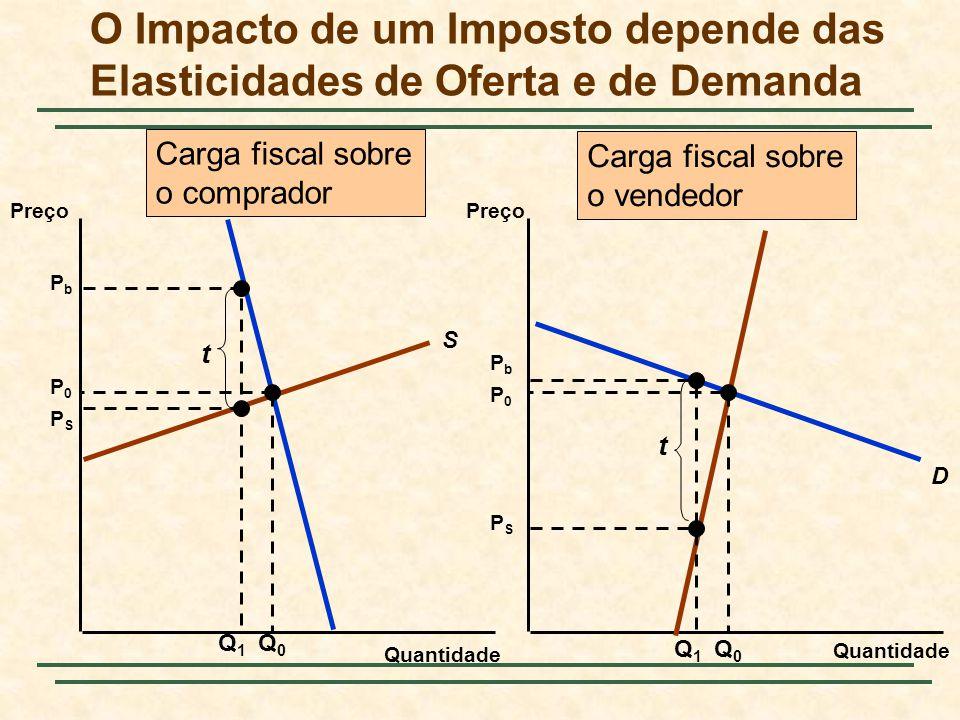 O Impacto de um Imposto depende das Elasticidades de Oferta e de Demanda Quantidade Preço S D S D Q0Q0 P0P0 P0P0 Q0Q0 Q1Q1 PbPb PSPS t Q1Q1 PbPb PSPS
