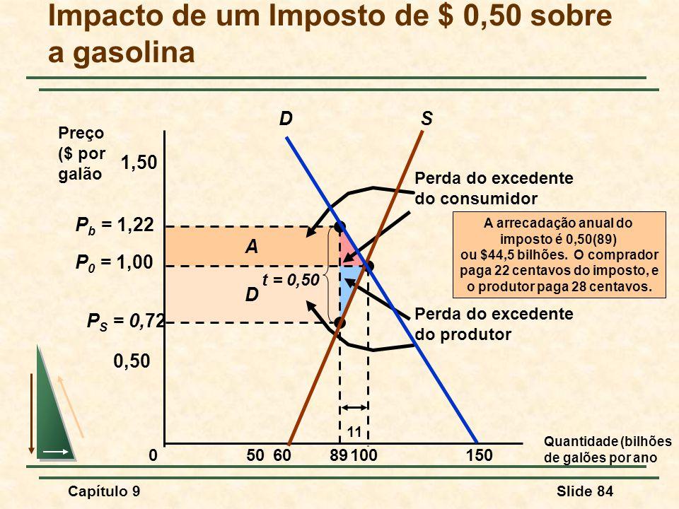 Capítulo 9Slide 84 D A Perda do excedente do consumidor Perda do excedente do produtor P S = 0,72 P b = 1,22 Impacto de um Imposto de $ 0,50 sobre a g