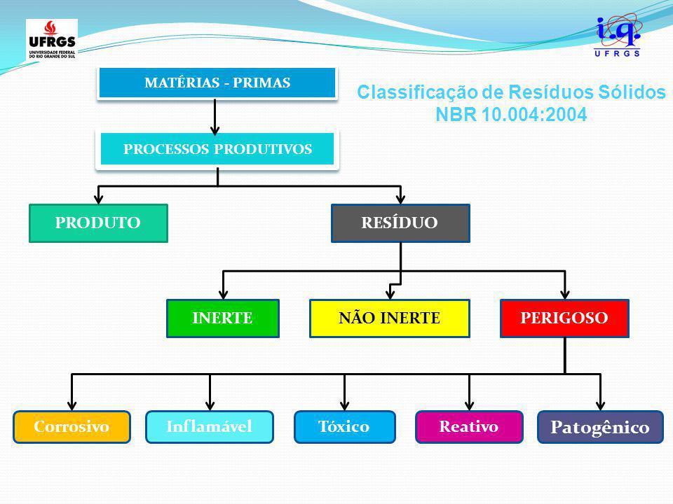 PROCESSOS PRODUTIVOS PRODUTO INERTENÃO INERTEPERIGOSO RESÍDUO CorrosivoReativoInflamável Patogênico Tóxico MATÉRIAS - PRIMAS Classificação de Resíduos