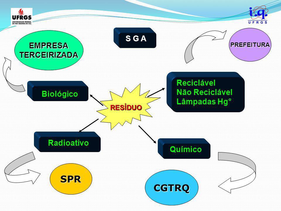 S G A Biológico Reciclável Não Reciclável Lâmpadas Hg° Radioativo Químico RESÍDUO EMPRESATERCEIRIZADA SPR PREFEITURA CGTRQ