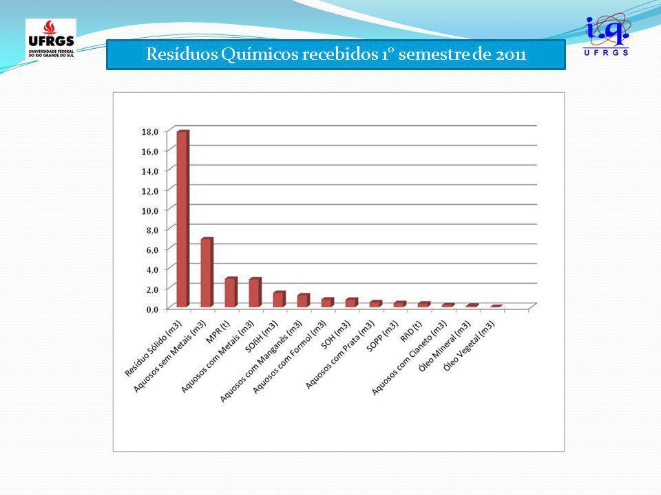 Resíduos Químicos recebidos 1° semestre de 2011