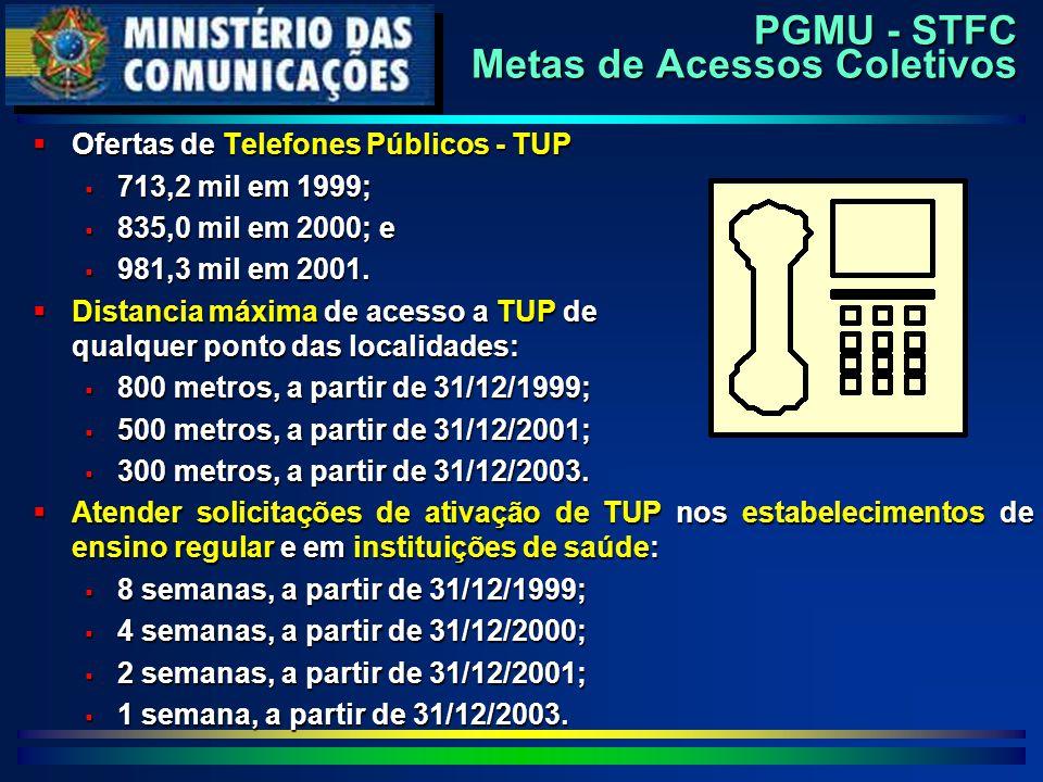 PGMU - STFC Metas de Acessos Coletivos  Ofertas de Telefones Públicos - TUP  713,2 mil em 1999;  835,0 mil em 2000; e  981,3 mil em 2001.  Distan