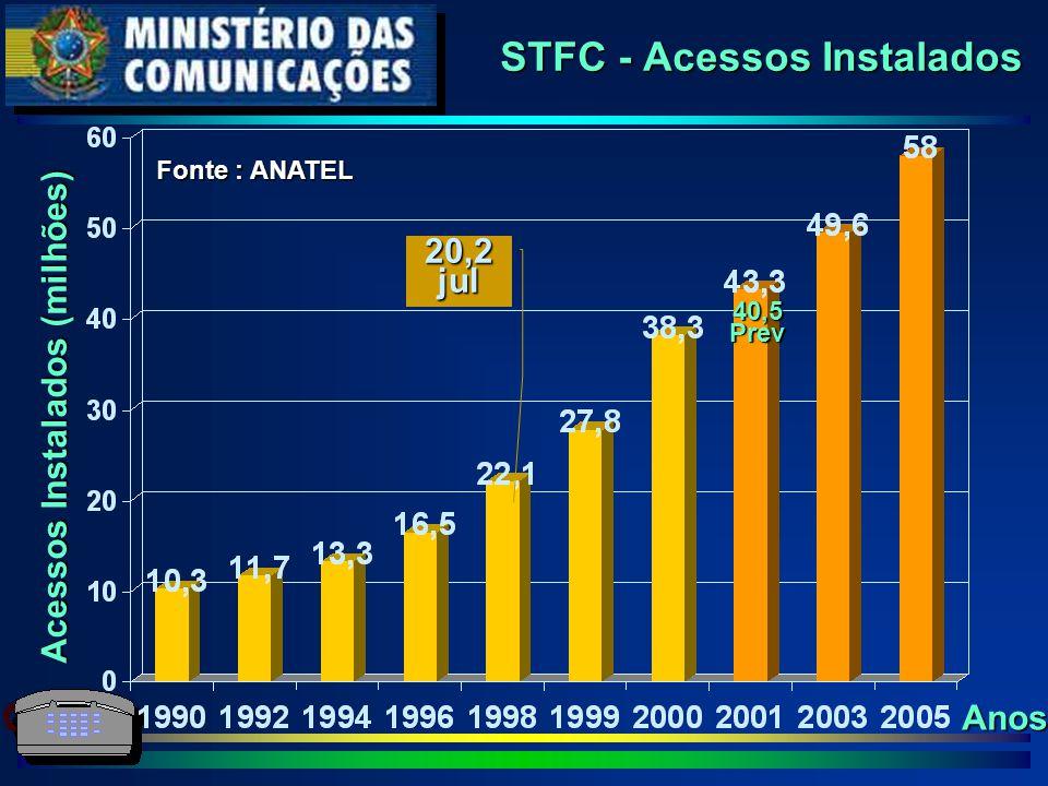 STFC - Acessos Instalados Acessos Instalados (milhões) Anos 20,2jul Fonte : ANATEL 40,5Prev