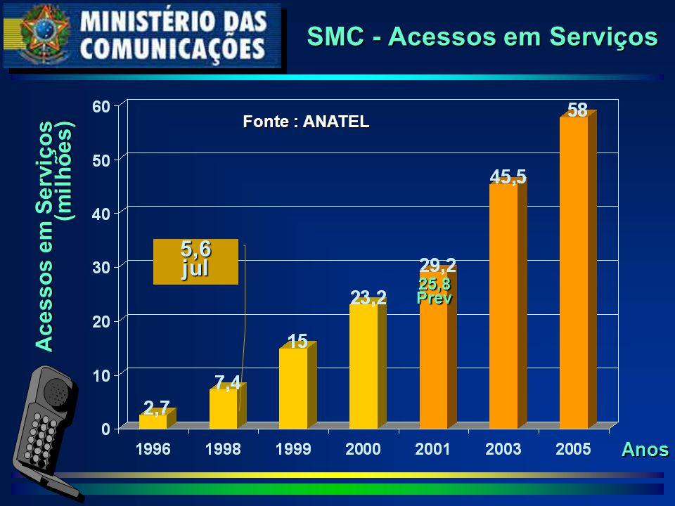 SMC - Acessos em Serviços Acessos em Serviços (milhões) Anos Fonte : ANATEL 5,6jul 25,8Prev