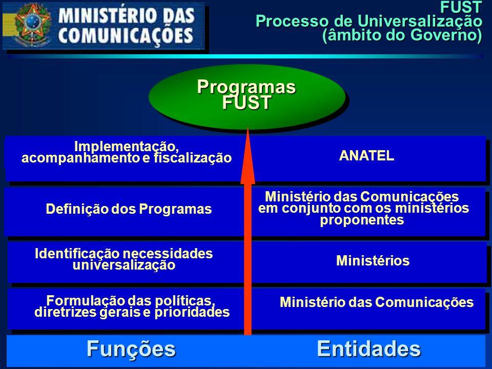 Formulação das políticas, diretrizes gerais e prioridades Ministério das Comunicações Identificação necessidades universalização Ministérios Definição