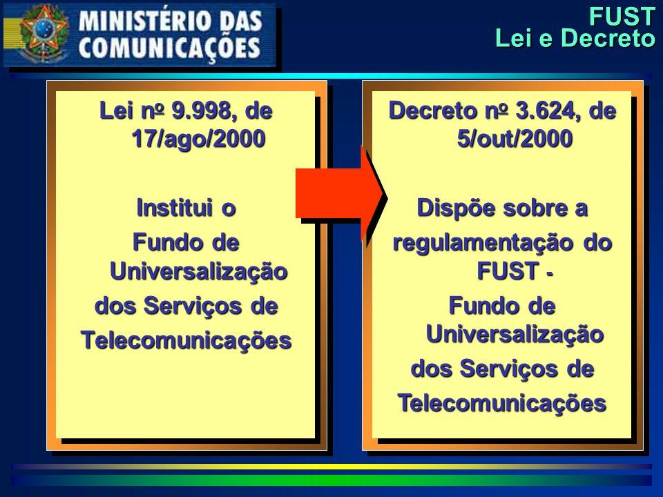 FUST Lei e Decreto Lei n o 9.998, de 17/ago/2000 Institui o Fundo de Universalização dos Serviços de Telecomunicações Lei n o 9.998, de 17/ago/2000 Institui o Fundo de Universalização dos Serviços de Telecomunicações Decreto n o 3.624, de 5/out/2000 Dispõe sobre a regulamentação do FUST - Fundo de Universalização dos Serviços de Telecomunicações Decreto n o 3.624, de 5/out/2000 Dispõe sobre a regulamentação do FUST - Fundo de Universalização dos Serviços de Telecomunicações