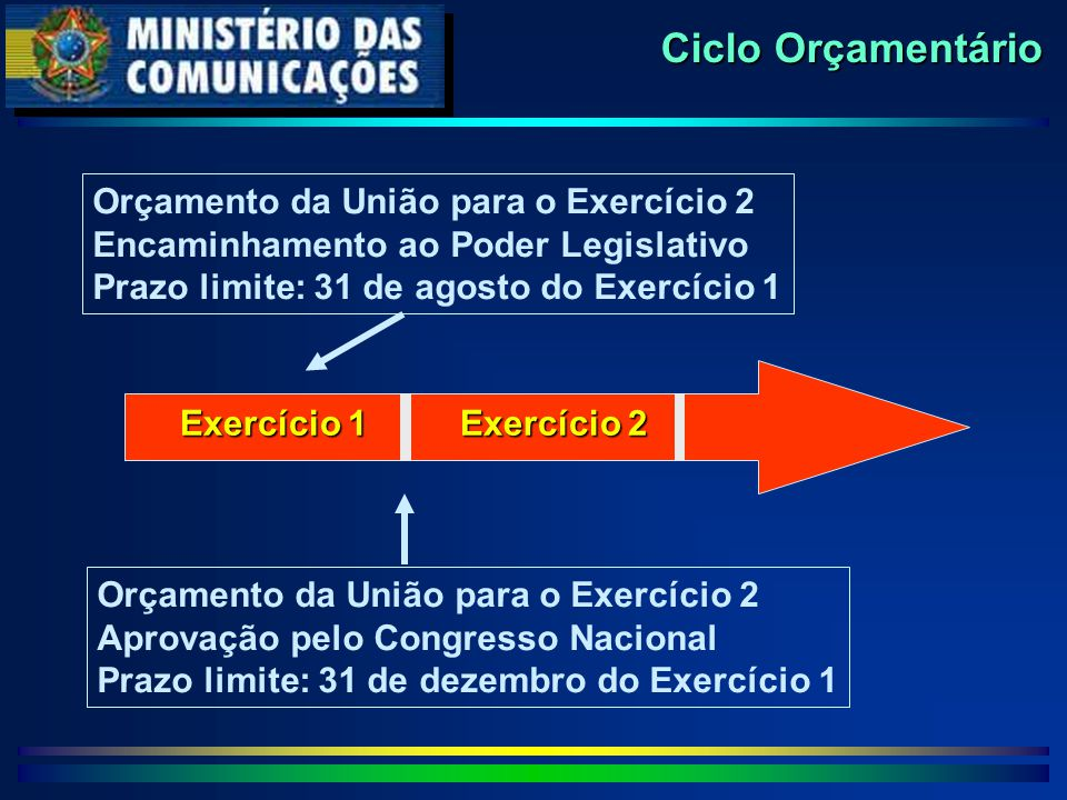 Exercício 1 Exercício 2 Orçamento da União para o Exercício 2 Encaminhamento ao Poder Legislativo Prazo limite: 31 de agosto do Exercício 1 Orçamento da União para o Exercício 2 Aprovação pelo Congresso Nacional Prazo limite: 31 de dezembro do Exercício 1 Ciclo Orçamentário