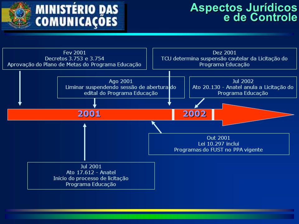 Aspectos Jurídicos e de Controle Out 2001 Lei 10.297 inclui Programas do FUST no PPA vigente Jul 2001 Ato 17.612 - Anatel Início do processo de licita
