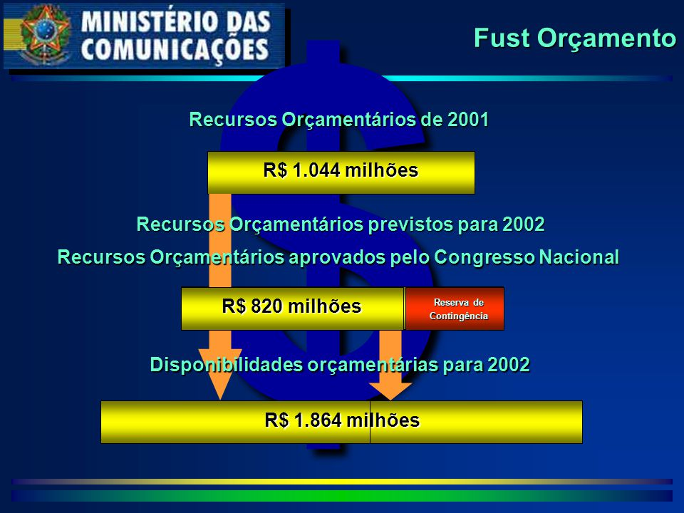 $ Fust Orçamento R$ 1.044 milhões R$ 1,2 bilhão Recursos Orçamentários de 2001 R$ 1.864 milhões Recursos Orçamentários previstos para 2002 Recursos Orçamentários aprovados pelo Congresso Nacional Disponibilidades orçamentárias para 2002 R$ 820 milhões Reserva de Contingência