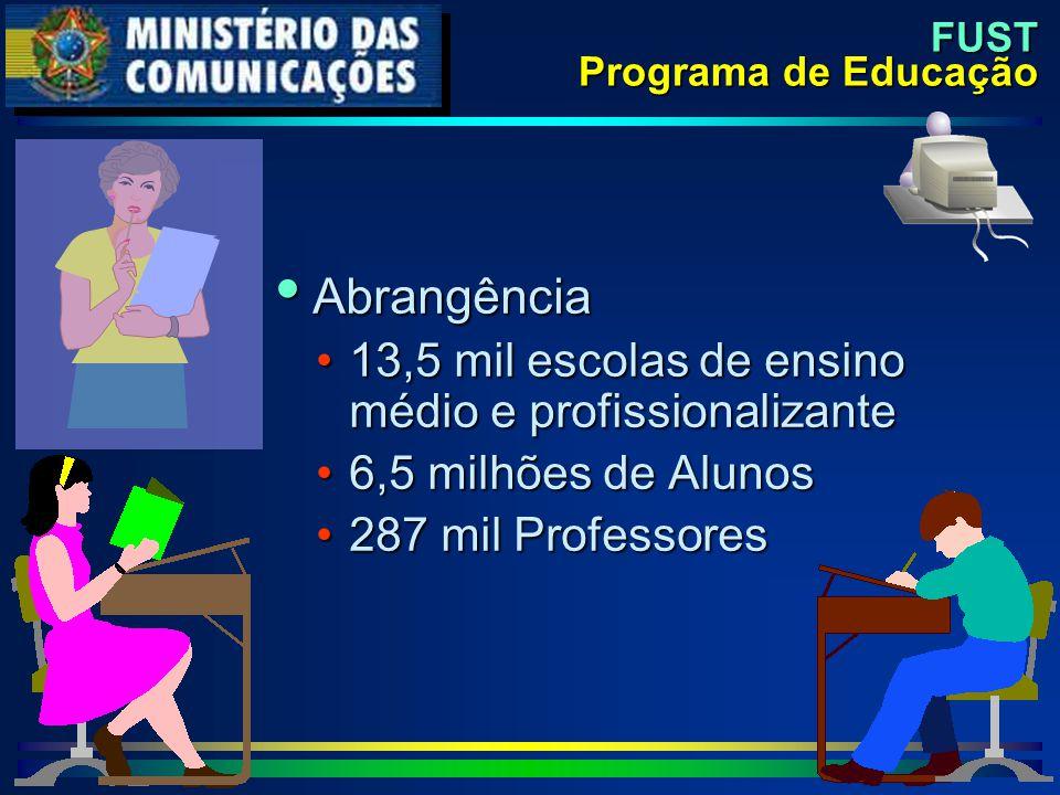 FUST Programa de Educação  Abrangência 13,5 mil escolas de ensino médio e profissionalizante13,5 mil escolas de ensino médio e profissionalizante 6,5 milhões de Alunos6,5 milhões de Alunos 287 mil Professores287 mil Professores