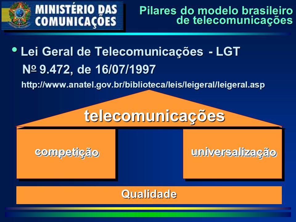 Pilares do modelo brasileiro de telecomunicações  Lei Geral de Telecomunicações - LGT N o 9.472, de 16/07/1997 N o 9.472, de 16/07/1997 http://www.an