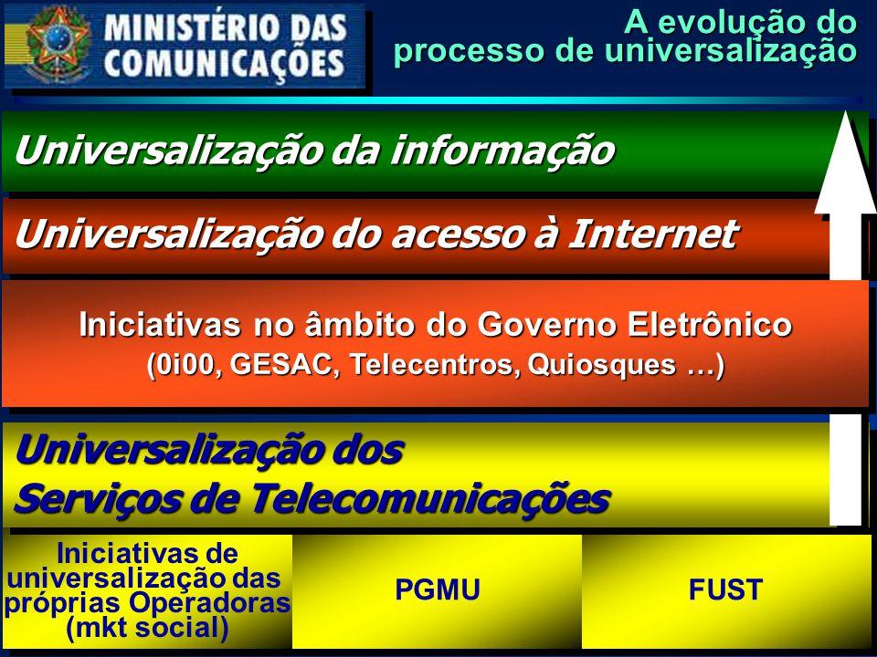 A evolução do processo de universalização Iniciativas de universalização das próprias Operadoras (mkt social) Iniciativas de universalização das própr