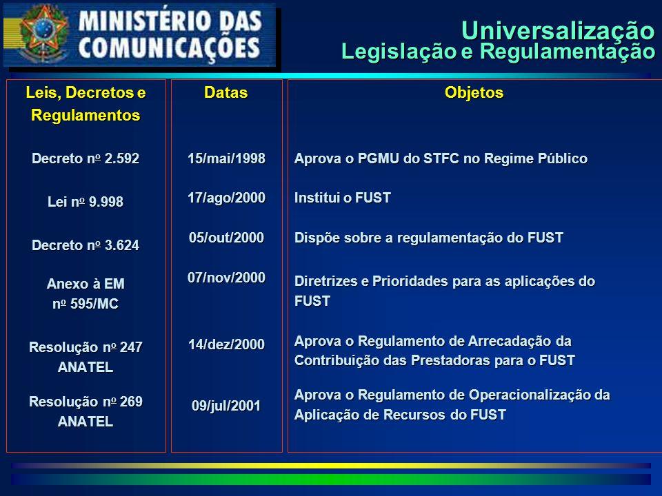 Universalização Legislação e Regulamentação Leis, Decretos e Regulamentos Decreto n o 2.592 Lei n o 9.998 Decreto n o 3.624 Anexo à EM n o 595/MC Resolução n o 247 ANATEL Resolução n o 269 ANATELDatas15/mai/199817/ago/200005/out/200007/nov/200014/dez/200009/jul/2001Objetos Aprova o PGMU do STFC no Regime Público Institui o FUST Dispõe sobre a regulamentação do FUST Diretrizes e Prioridades para as aplicações do FUST Aprova o Regulamento de Arrecadação da Contribuição das Prestadoras para o FUST Aprova o Regulamento de Operacionalização da Aplicação de Recursos do FUST