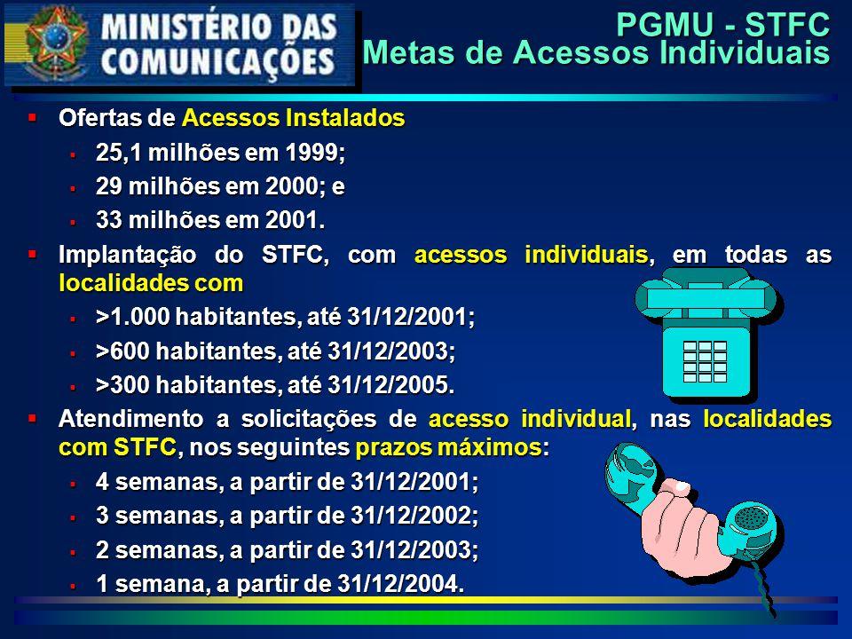 PGMU - STFC Metas de Acessos Individuais  Ofertas de Acessos Instalados  25,1 milhões em 1999;  29 milhões em 2000; e  33 milhões em 2001.  Impla