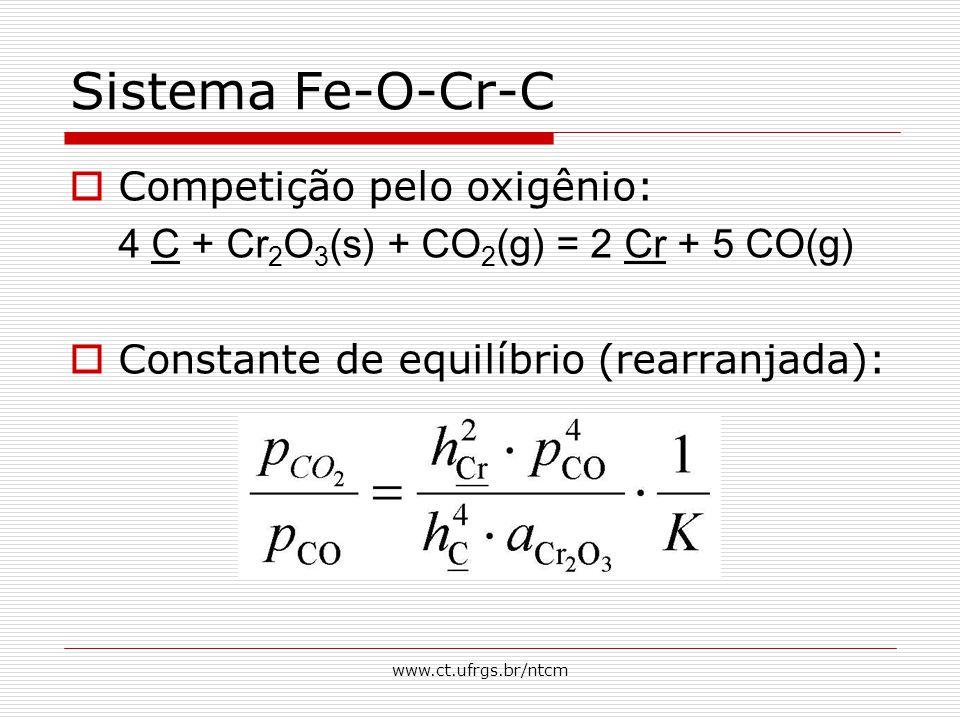 www.ct.ufrgs.br/ntcm Sistema Fe-O-Cr-C  Competição pelo oxigênio: 4 C + Cr 2 O 3 (s) + CO 2 (g) = 2 Cr + 5 CO(g)  Constante de equilíbrio (rearranjada):