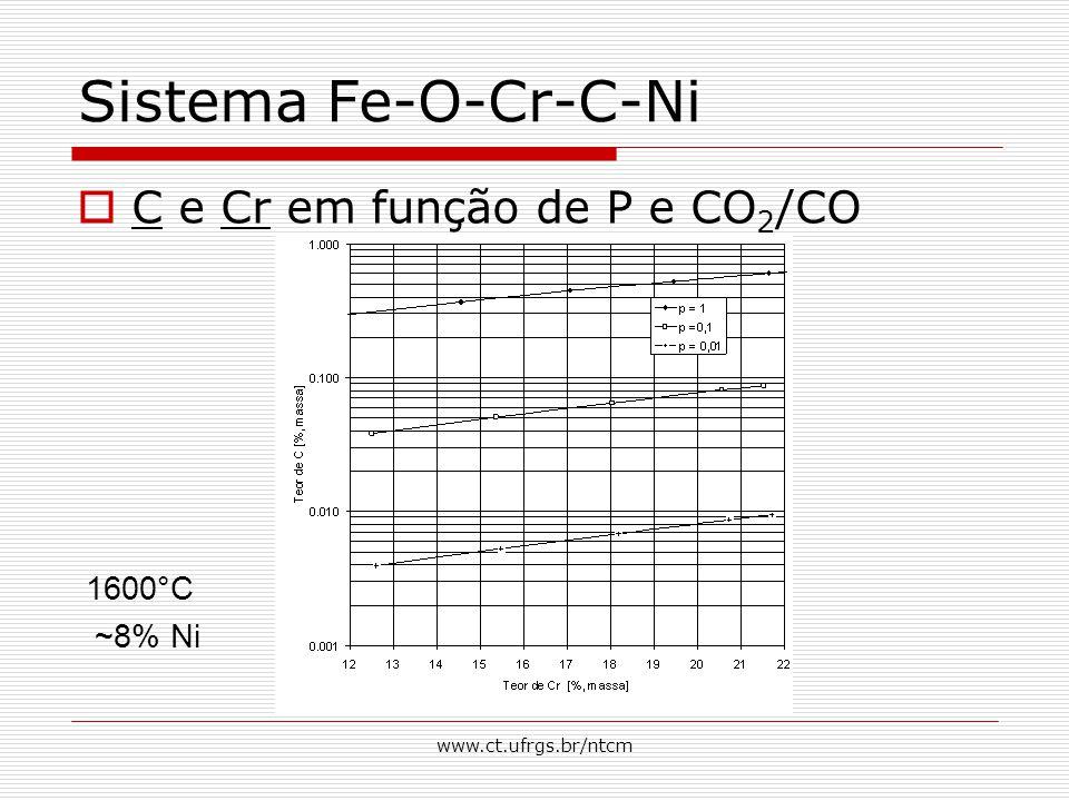 www.ct.ufrgs.br/ntcm Sistema Fe-O-Cr-C-Ni  C e Cr em função de P e CO 2 /CO 1600°C ~8% Ni