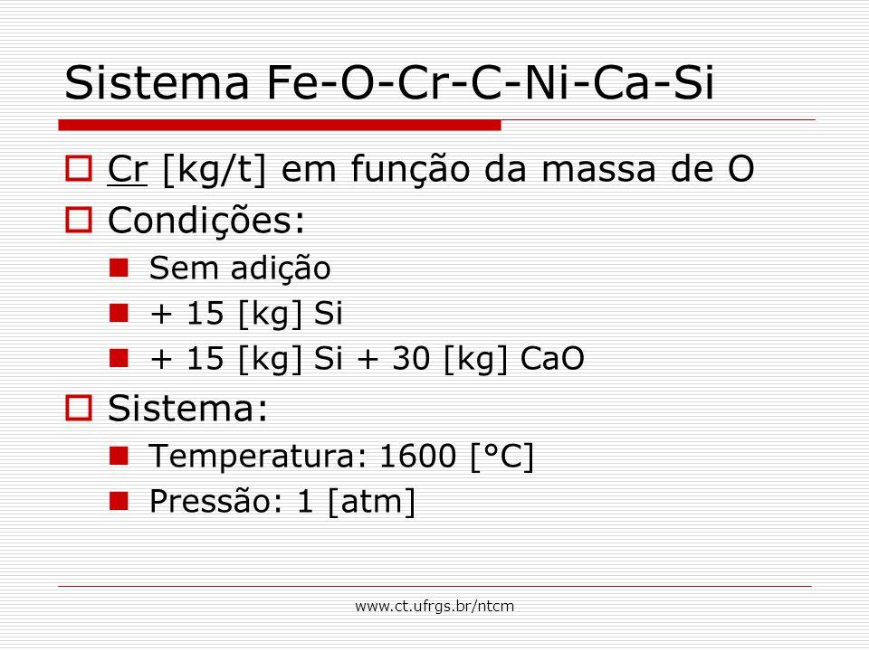 www.ct.ufrgs.br/ntcm Sistema Fe-O-Cr-C-Ni-Ca-Si  Cr [kg/t] em função da massa de O  Condições: Sem adição + 15 [kg] Si + 15 [kg] Si + 30 [kg] CaO  Sistema: Temperatura: 1600 [°C] Pressão: 1 [atm]