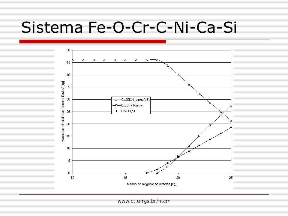 www.ct.ufrgs.br/ntcm Sistema Fe-O-Cr-C-Ni-Ca-Si