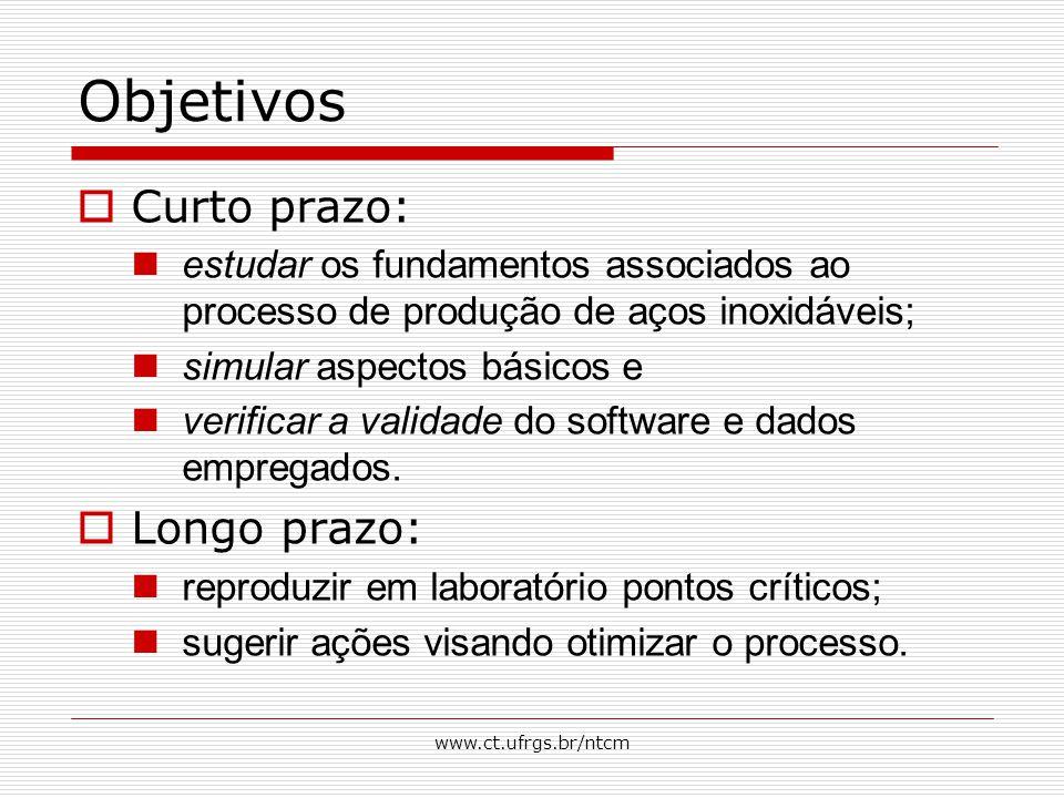 www.ct.ufrgs.br/ntcm Objetivos  Curto prazo: estudar os fundamentos associados ao processo de produção de aços inoxidáveis; simular aspectos básicos e verificar a validade do software e dados empregados.