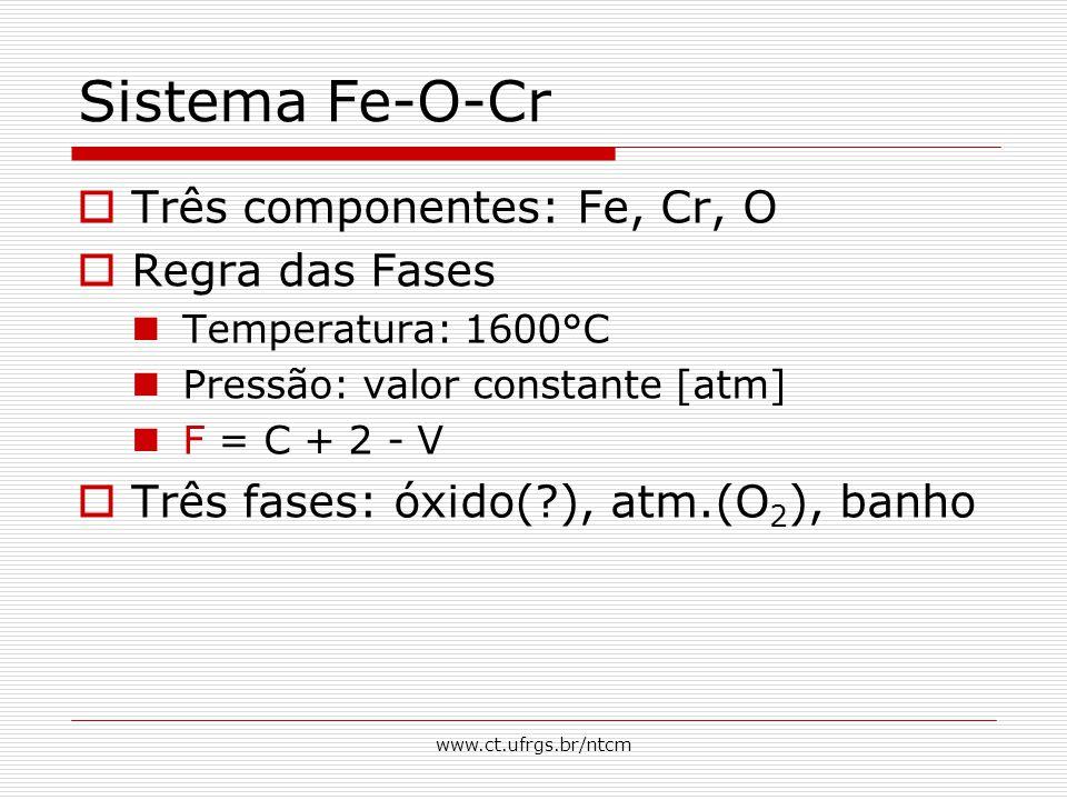 www.ct.ufrgs.br/ntcm Sistema Fe-O-Cr  Três componentes: Fe, Cr, O  Regra das Fases Temperatura: 1600°C Pressão: valor constante [atm] F = C + 2 - V  Três fases: óxido(?), atm.(O 2 ), banho