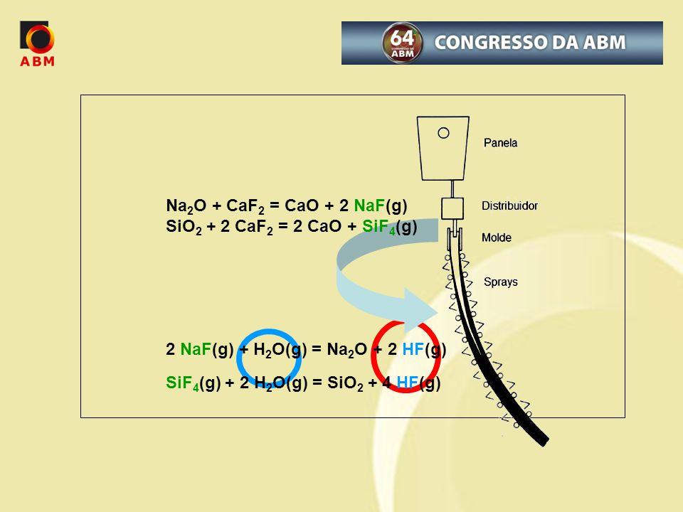 Na 2 O + CaF 2 = CaO + 2 NaF(g) SiO 2 + 2 CaF 2 = 2 CaO + SiF 4 (g) 2 NaF(g) + H 2 O(g) = Na 2 O + 2 HF(g) SiF 4 (g) + 2 H 2 O(g) = SiO 2 + 4 HF(g)