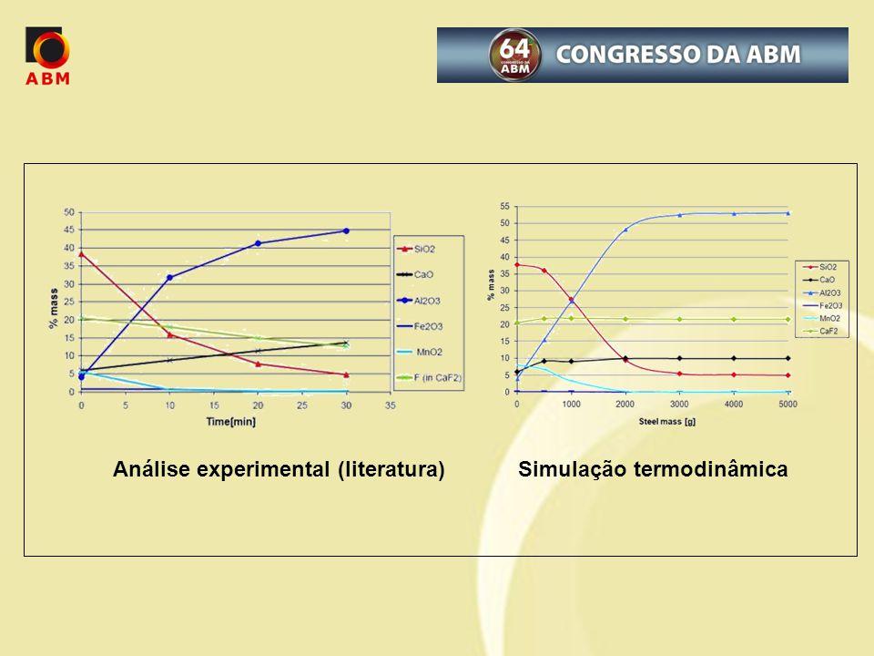 Análise experimental (literatura) Simulação termodinâmica
