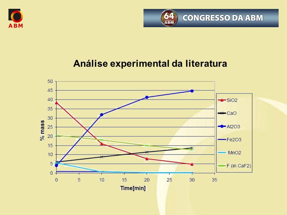 Análise experimental da literatura