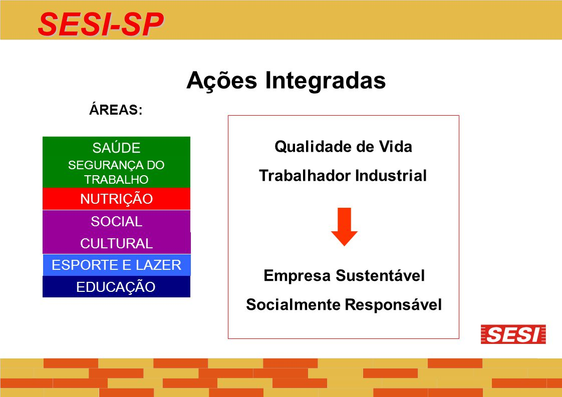 SOCIAL CULTURAL SEGURANÇA DO TRABALHO NUTRIÇÃO ESPORTE E LAZER EDUCAÇÃO ÁREAS: Ações Integradas Qualidade de Vida Trabalhador Industrial Empresa Suste