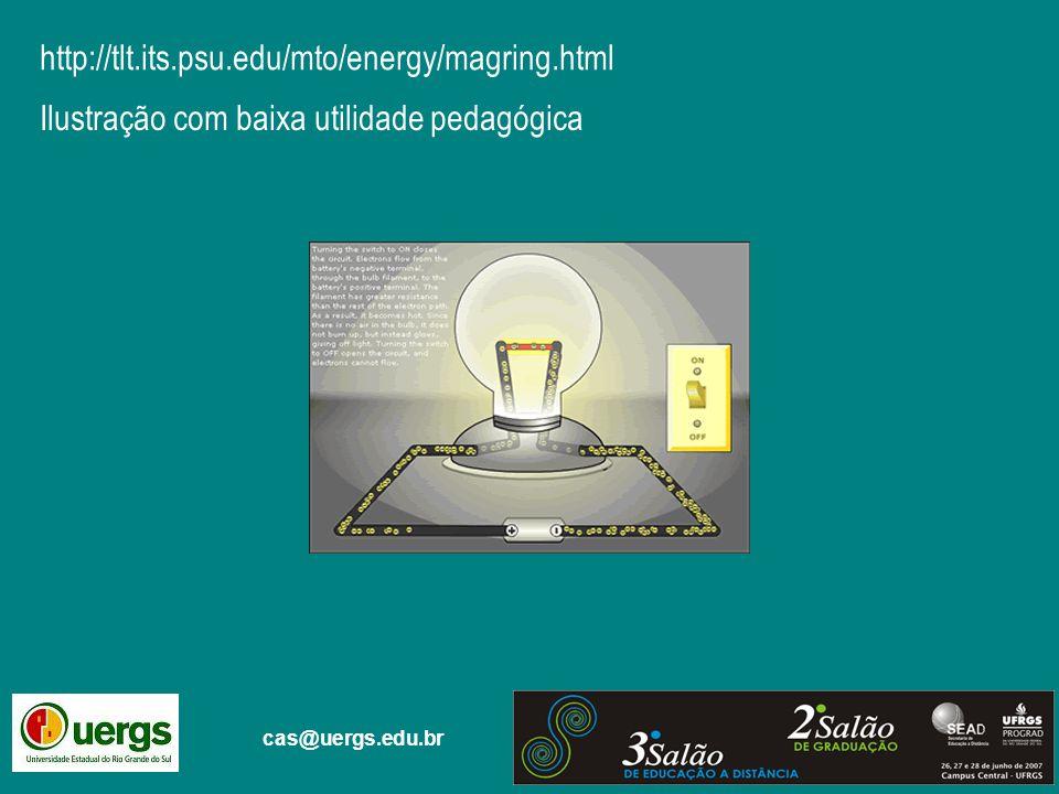 cas@uergs.edu.br http://tlt.its.psu.edu/mto/energy/magring.html Ilustração com baixa utilidade pedagógica