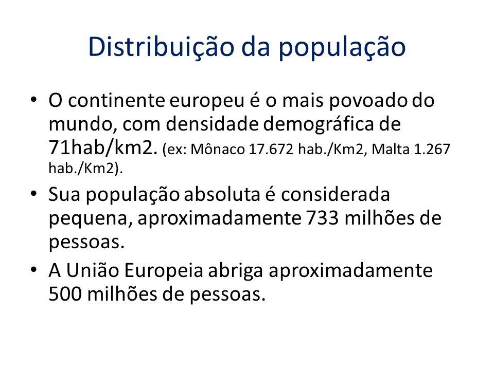 Distribuição da população O continente europeu é o mais povoado do mundo, com densidade demográfica de 71hab/km2. (ex: Mônaco 17.672 hab./Km2, Malta 1