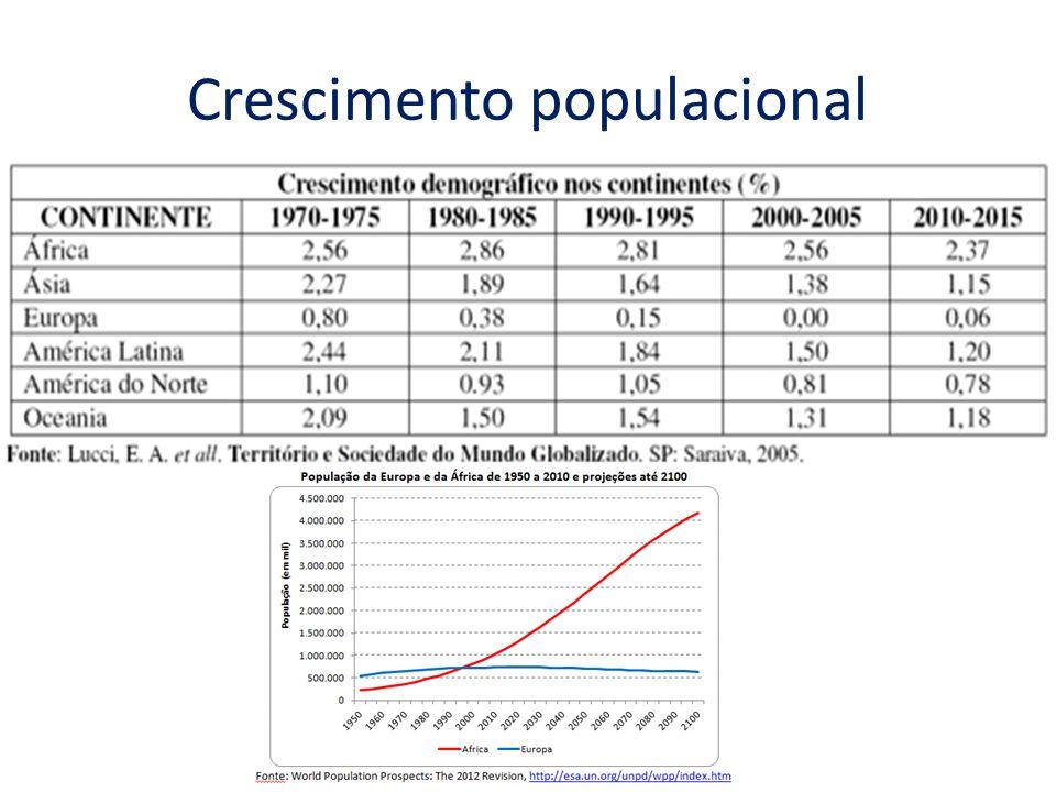 Transição demográfica Nas últimas décadas do século XIX, as taxas de natalidade começam a declinar.