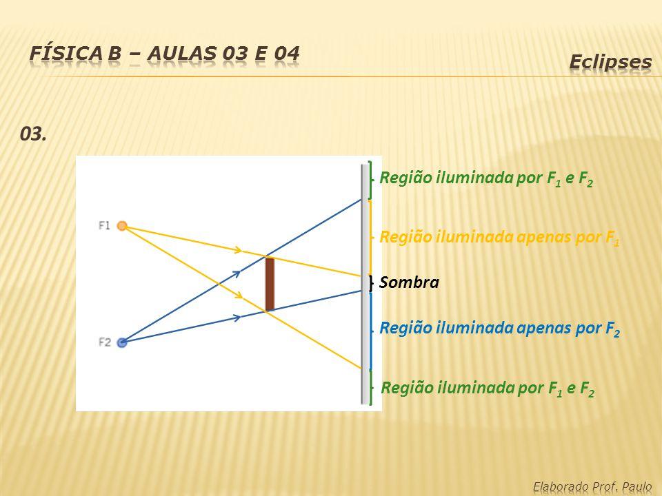 03. Região iluminada por F 1 e F 2 Região iluminada apenas por F 2 Sombra Região iluminada apenas por F 1 Região iluminada por F 1 e F 2