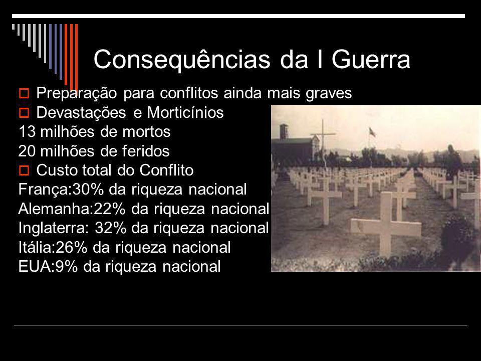 Consequências da I Guerra  Preparação para conflitos ainda mais graves  Devastações e Morticínios 13 milhões de mortos 20 milhões de feridos  Custo