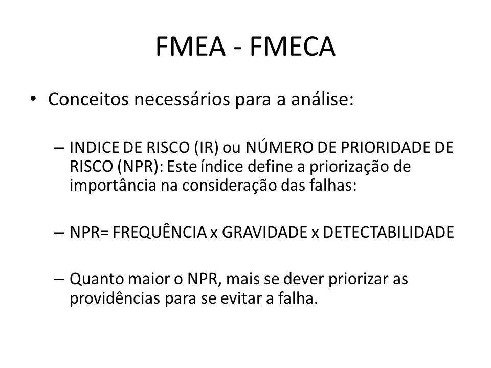 FMEA - FMECA Conceitos necessários para a análise: – INDICE DE RISCO (IR) ou NÚMERO DE PRIORIDADE DE RISCO (NPR): Este índice define a priorização de