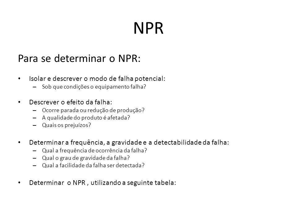 NPR Para se determinar o NPR: Isolar e descrever o modo de falha potencial: – Sob que condições o equipamento falha? Descrever o efeito da falha: – Oc