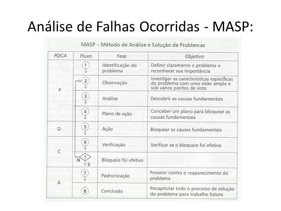 Análise de Falhas Ocorridas - MASP: